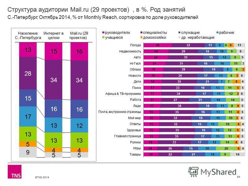 ©TNS 2014 Структура аудитории Mail.ru (29 проектов), в %. Род занятий 64 С.-Петербург, Октябрь 2014, % от Monthly Reach, сортировка по доле руководителей