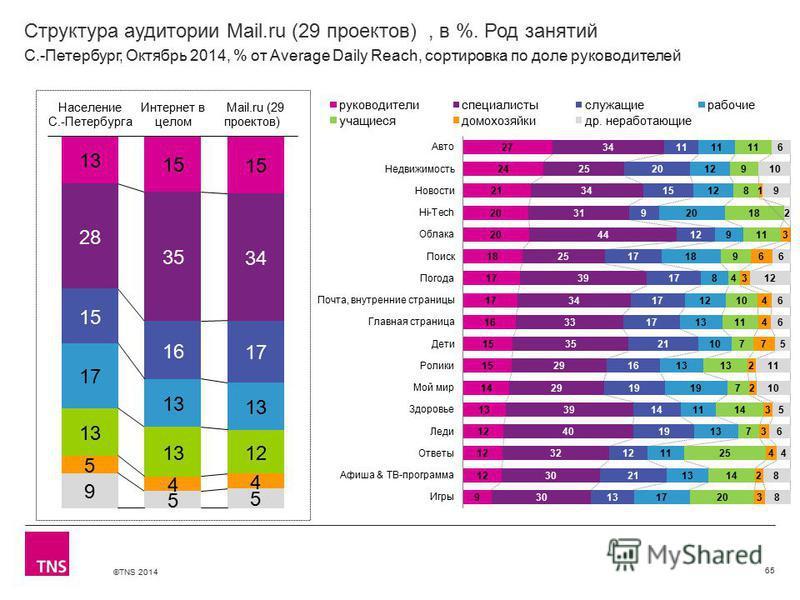 ©TNS 2014 Структура аудитории Mail.ru (29 проектов), в %. Род занятий 65 С.-Петербург, Октябрь 2014, % от Average Daily Reach, сортировка по доле руководителей