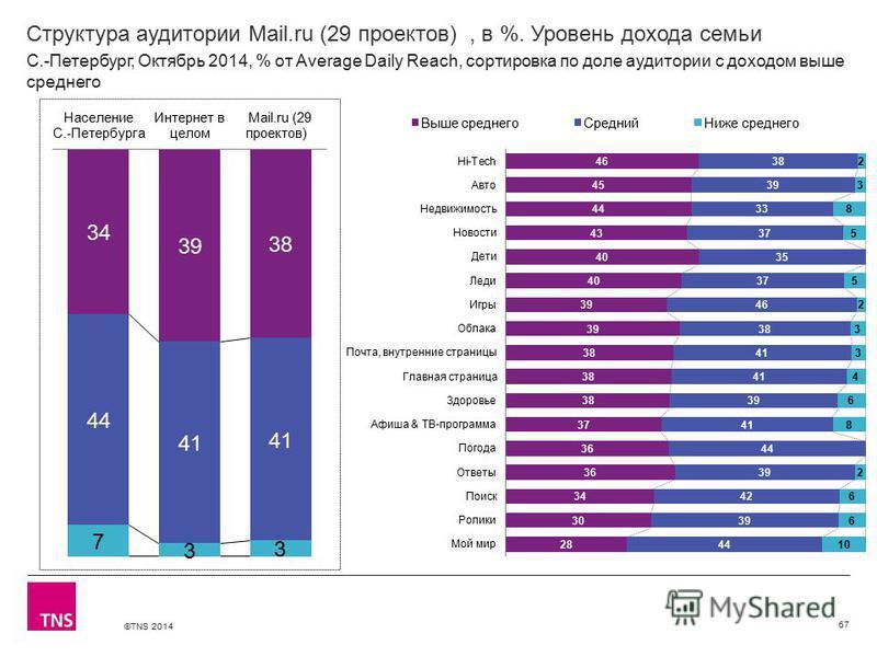 ©TNS 2014 Структура аудитории Mail.ru (29 проектов), в %. Уровень дохода семьи 67 С.-Петербург, Октябрь 2014, % от Average Daily Reach, сортировка по доле аудитории с доходом выше среднего