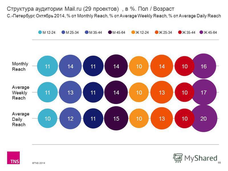 ©TNS 2014 Структура аудитории Mail.ru (29 проектов), в %. Пол / Возраст 68 М 12-24М 25-34М 35-44М 45-64Ж 12-24Ж 25-34Ж 35-44 С.-Петербург, Октябрь 2014, % от Monthly Reach, % от Average Weekly Reach, % от Average Daily Reach Ж 45-64 Monthly Reach Ave