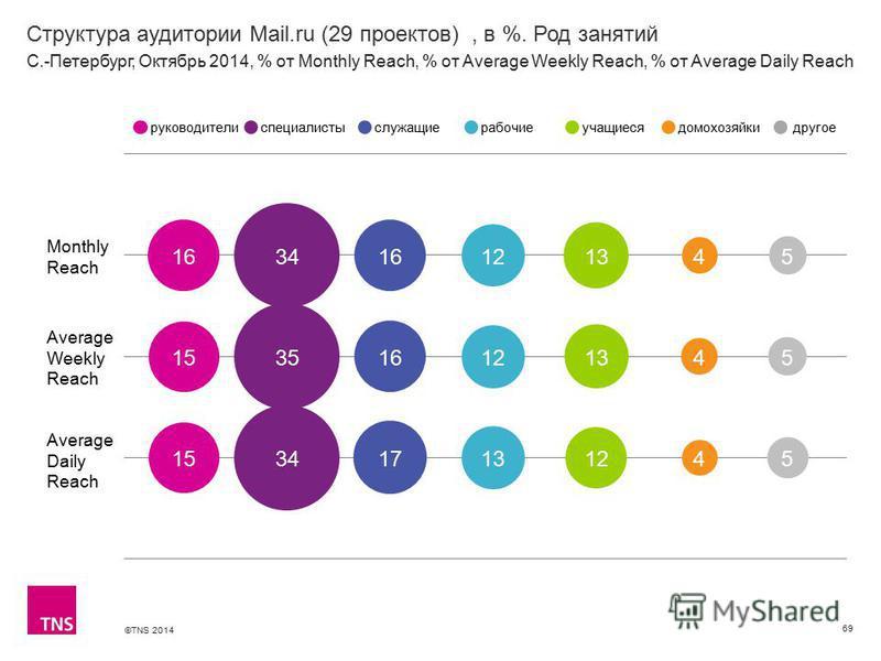 ©TNS 2014 Структура аудитории Mail.ru (29 проектов), в %. Род занятий 69 Monthly Reach Average Weekly Reach Average Daily Reach руководителиспециалистыслужащиерабочиеучащиесядомохозяйкидругое С.-Петербург, Октябрь 2014, % от Monthly Reach, % от Avera