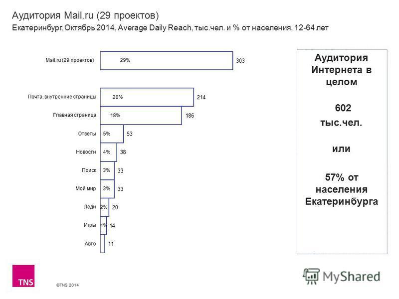 ©TNS 2014 Аудитория Mail.ru (29 проектов) Екатеринбург, Октябрь 2014, Average Daily Reach, тыс.чел. и % от населения, 12-64 лет Аудитория Интернета в целом 602 тыс.чел. или 57% от населения Екатеринбурга