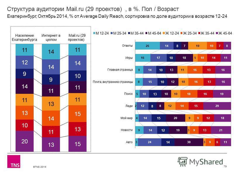©TNS 2014 Структура аудитории Mail.ru (29 проектов), в %. Пол / Возраст 79 Екатеринбург, Октябрь 2014, % от Average Daily Reach, сортировка по доле аудитории в возрасте 12-24