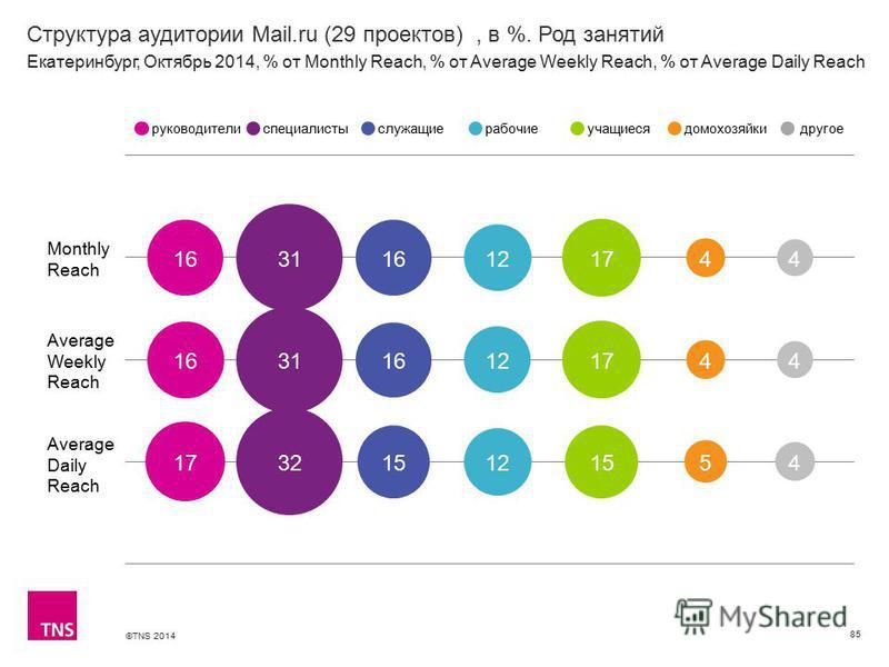 ©TNS 2014 Структура аудитории Mail.ru (29 проектов), в %. Род занятий 85 Monthly Reach Average Weekly Reach Average Daily Reach руководителиспециалистыслужащиерабочиеучащиесядомохозяйкидругое Екатеринбург, Октябрь 2014, % от Monthly Reach, % от Avera