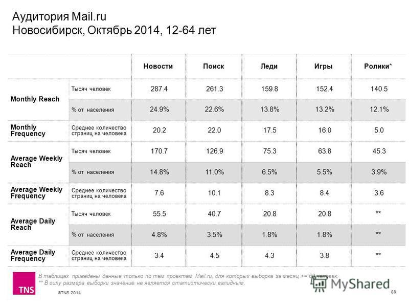 ©TNS 2014 X AXIS LOWER LIMIT UPPER LIMIT CHART TOP Y AXIS LIMIT Аудитория Mail.ru Новосибирск, Октябрь 2014, 12-64 лет 88 Новости ПоискЛеди Игры Ролики* Monthly Reach Тысяч человек 287.4 261.3 159.8 152.4 140.5 % от населения 24.9% 22.6% 13.8% 13.2%