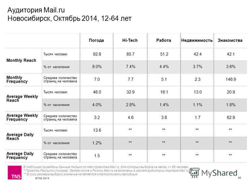 ©TNS 2014 X AXIS LOWER LIMIT UPPER LIMIT CHART TOP Y AXIS LIMIT Аудитория Mail.ru Новосибирск, Октябрь 2014, 12-64 лет 90 ПогодаHi-Tech РаботаНедвижимость Знакомства Monthly Reach Тысяч человек 92.8 85.7 51.2 42.4 42.1 % от населения 8.0% 7.4% 4.4% 3