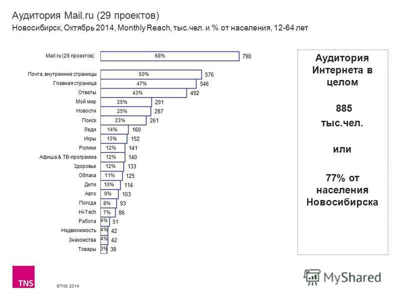 ©TNS 2014 Аудитория Mail.ru (29 проектов) Новосибирск, Октябрь 2014, Monthly Reach, тыс.чел. и % от населения, 12-64 лет Аудитория Интернета в целом 885 тыс.чел. или 77% от населения Новосибирска