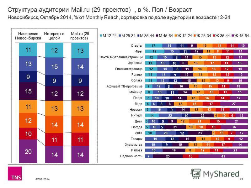 ©TNS 2014 Структура аудитории Mail.ru (29 проектов), в %. Пол / Возраст 95 Новосибирск, Октябрь 2014, % от Monthly Reach, сортировка по доле аудитории в возрасте 12-24