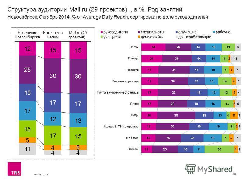 ©TNS 2014 Структура аудитории Mail.ru (29 проектов), в %. Род занятий 98 Новосибирск, Октябрь 2014, % от Average Daily Reach, сортировка по доле руководителей