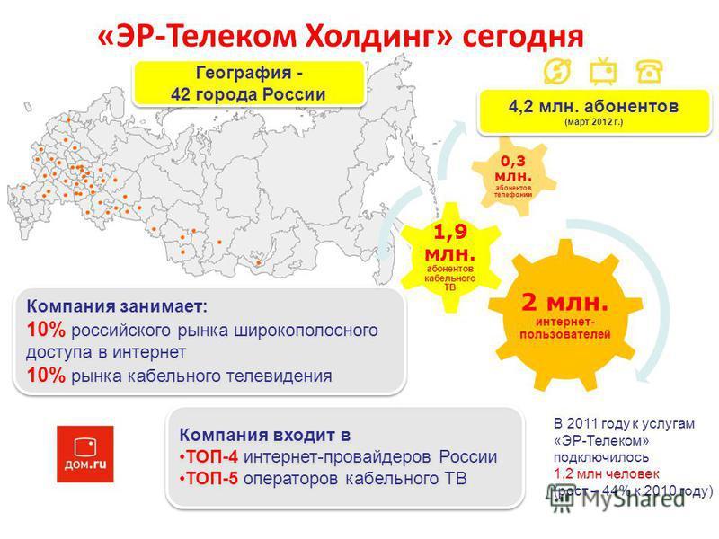 5 В 2011 году к услугам «ЭР-Телеком» подключилось 1,2 млн человек (рост – 44% к 2010 году) 2 млн. интернет- пользователей 1,9 млн. абонентов кабельного ТВ 0,3 млн. абонентов телефонии География - 42 города России География - 42 города России 4,2 млн.
