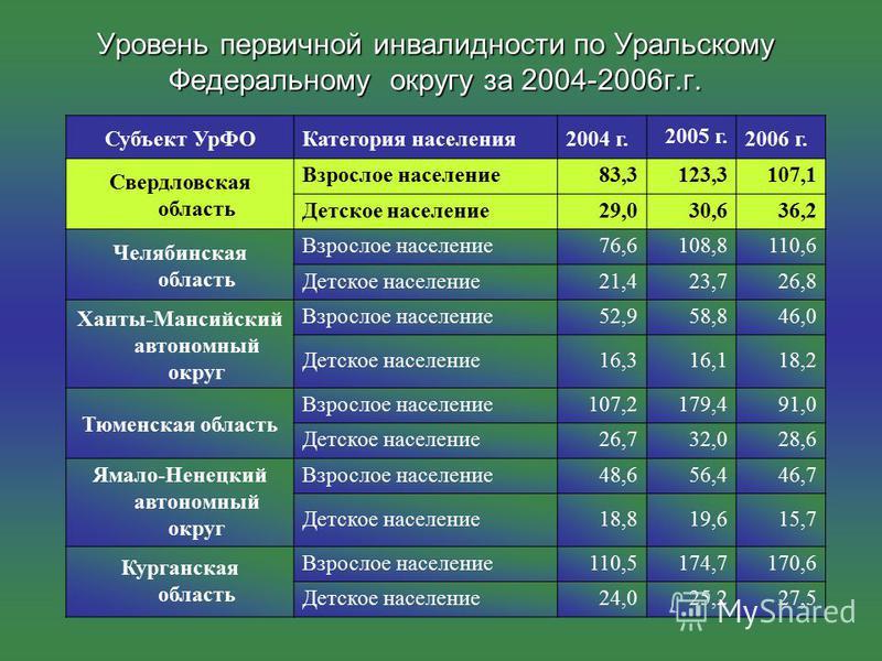 Уровень первичной инвалидности по Уральскому Федеральному округу за 2004-2006 г.г. Субъект Ур ФОКатегория населения 2004 г.2005 г.2006 г. Свердловская область Взрослое население 83,3123,3107,1 Детское население 29,030,636,2 Челябинская область Взросл