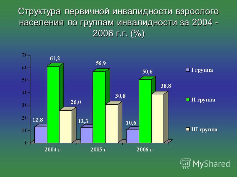 Структура первичной инвалидности взрослого населения по группам инвалидности за 2004 - 2006 г.г. (%)