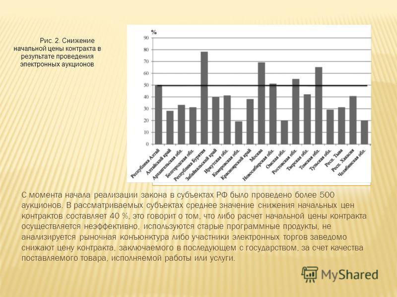 С момента начала реализации закона в субъектах РФ было проведено более 500 аукционов. В рассматриваемых субъектах среднее значение снижения начальных цен контрактов составляет 40 %, это говорит о том, что либо расчет начальной цены контракта осуществ