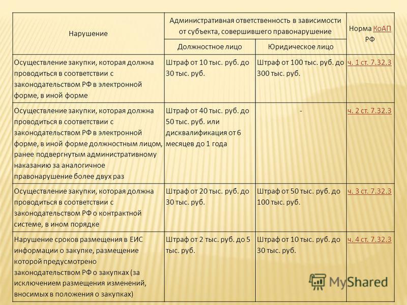 Нарушение Административная ответственность в зависимости от субъекта, совершившего правонарушение Норма КоАП РФКоАП Должностное лицо Юридическое лицо Осуществление закупки, которая должна проводиться в соответствии с законодательством РФ в электронно