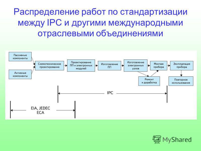 Распределение работ по стандартизации между IPC и другими международными отраслевыми объединениями