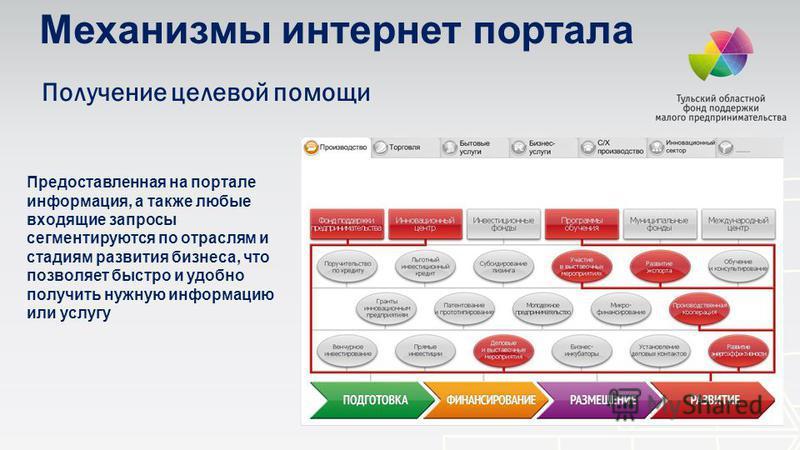 Получение целевой помощи Механизмы интернет портала Предоставленная на портале информация, а также любые входящие запросы сегментируются по отраслям и стадиям развития бизнеса, что позволяет быстро и удобно получить нужную информацию или услугу