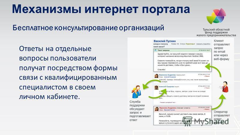 Бесплатное консультирование организаций Ответы на отдельные вопросы пользователи получат посредством формы связи с квалифицированным специалистом в своем личном кабинете. Механизмы интернет портала