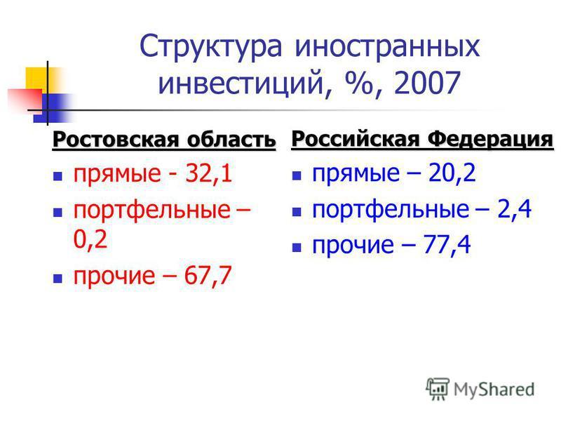 Структура иностранных инвестиций, %, 2007 Ростовская область прямые - 32,1 портфельные – 0,2 прочие – 67,7 Российская Федерация прямые – 20,2 портфельные – 2,4 прочие – 77,4