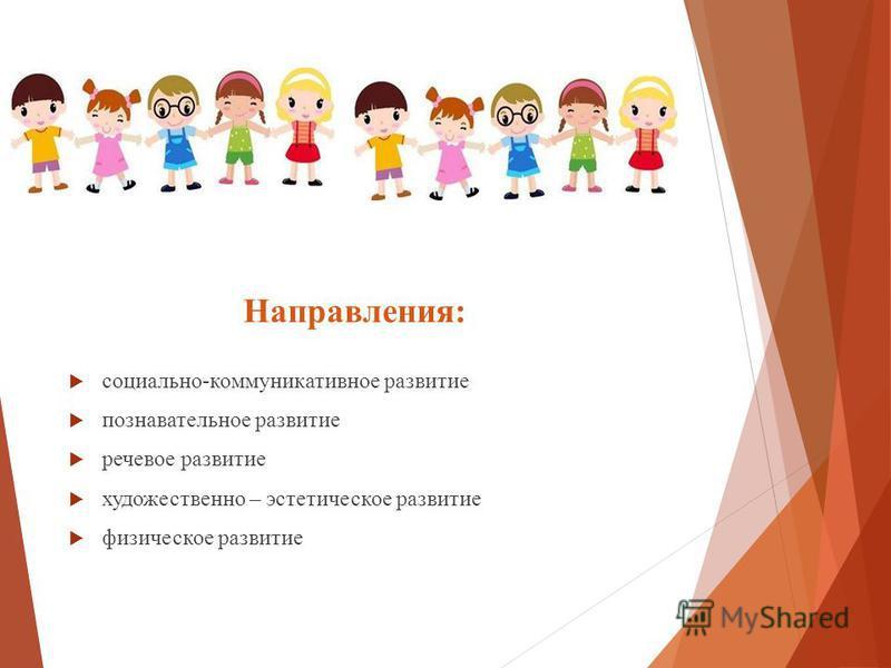 Направления: социально-коммуникативное развитие познавательное развитие речевое развитие художественно – эстетическое развитие физическое развитие