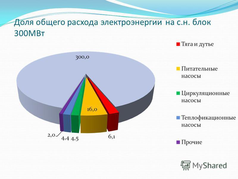 Доля общего расхода электроэнергии на с.н. блок 300МВт