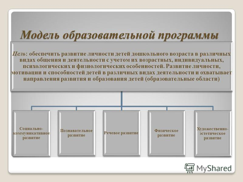 Модель образовательной программы Цель: обеспечить развитие личности детей дошкольного возраста в различных видах общения и деятельности с учетом их возрастных, индивидуальных, психологических и физиологических особенностей. Развитие личности, мотивац