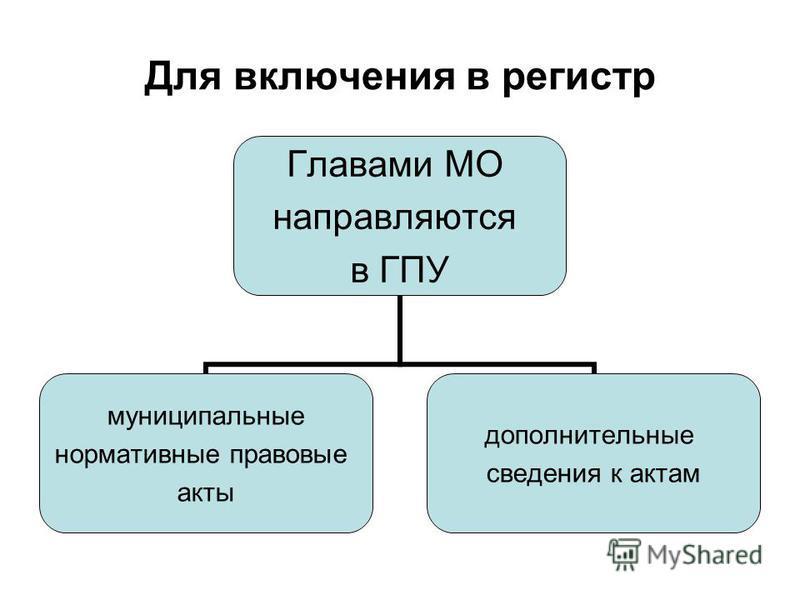 Для включения в регистр Главами МО направляются в ГПУ муниципальные нормативные правовые акты дополнительные сведения к актам