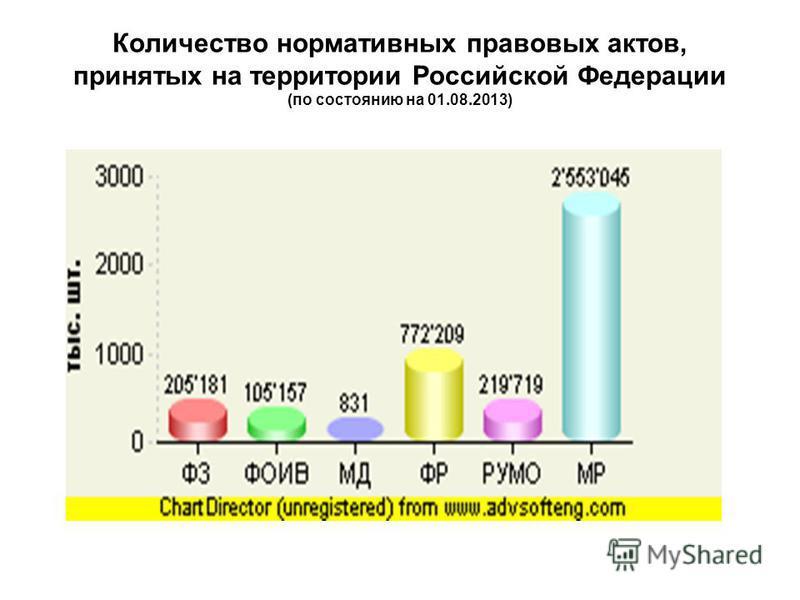 Количество нормативных правовых актов, принятых на территории Российской Федерации (по состоянию на 01.08.2013)