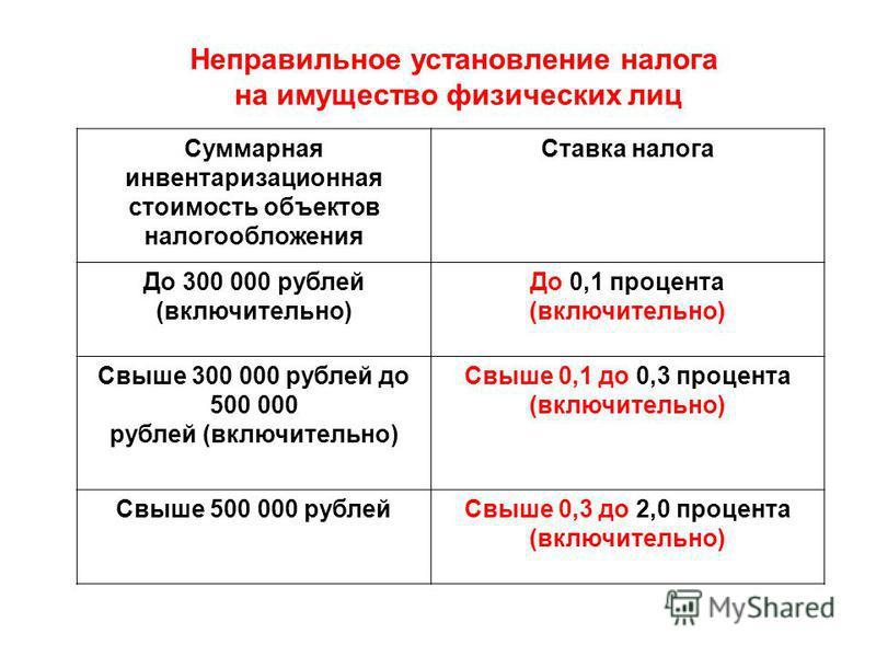Неправильное установление налога на имущество физических лиц Суммарная инвентаризационная стоимость объектов налогообложения Ставка налога До 300 000 рублей (включительно) До 0,1 процента (включительно) Свыше 300 000 рублей до 500 000 рублей (включит