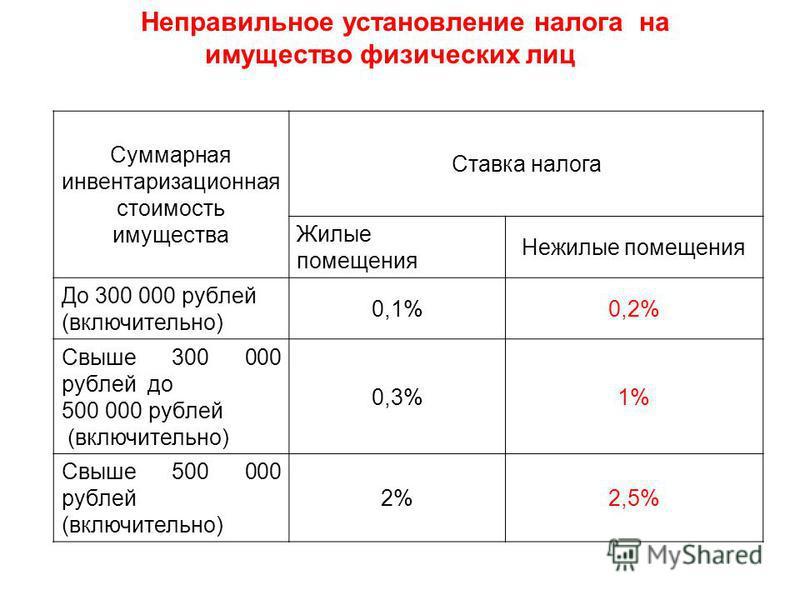 Неправильное установление налога на имущество физических лиц Суммарная инвентаризационная стоимость имущества Ставка налога Жилые помещения Нежилые помещения До 300 000 рублей (включительно) 0,1%0,2% Свыше 300 000 рублей до 500 000 рублей (включитель