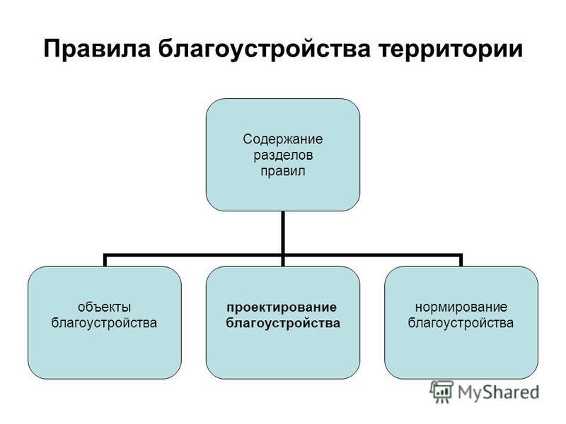 Правила благоустройства территории Содержание разделов правил объекты благоустройства проектирование благоустройства нормирование благоустройства