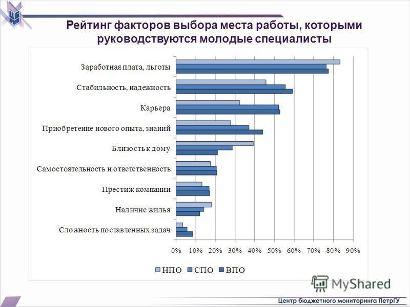 Рейтинг факторов выбора места работы, которыми руководствуются молодые специалисты
