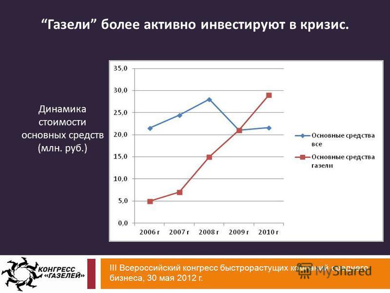 III Всероссийский конгресс быстрорастущих компаний среднего бизнеса, 30 мая 2012 г. Динамика стоимости основных средств ( млн. руб.) Газели более активно инвестируют в кризис.