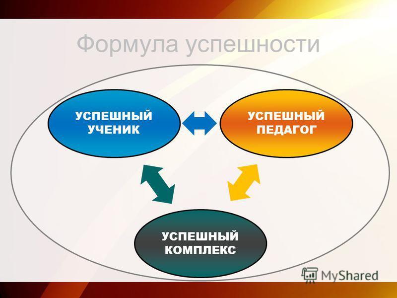 Формула успешности УСПЕШНЫЙ УЧЕНИК УСПЕШНЫЙ ПЕДАГОГ УСПЕШНЫЙ КОМПЛЕКС