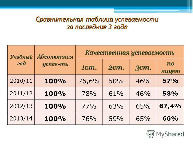 Сравнительная таблица успеваемости за последние 3 года Учебный год Абсолютная успевать Качественная успеваемость 1 ст.2 ст.3 ст. по лицею 2010/11 100%76,6%50%46% 57% 2011/12 100%78%61%46% 58% 2012/13 100%77%63%65% 67,4% 2013/14 100%76%59%65% 66%