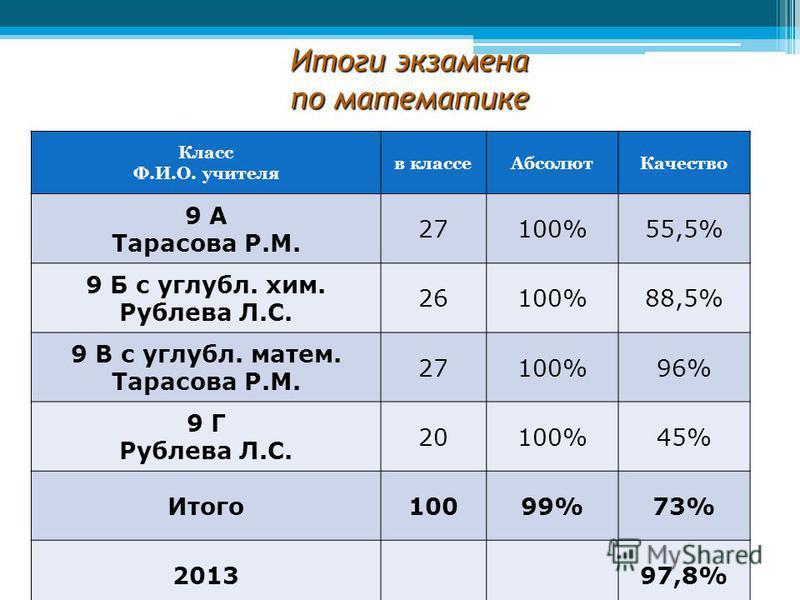 Итоги экзамена по математике Класс Ф.И.О. учителя в классе АбсолютКачество 9 А Тарасова Р.М. 27100%55,5% 9 Б с углубл. хим. Рублева Л.С. 26100%88,5% 9 В с углубл. матем. Тарасова Р.М. 27100%96% 9 Г Рублева Л.С. 20100%45% Итого 10099%73% 201397,8%