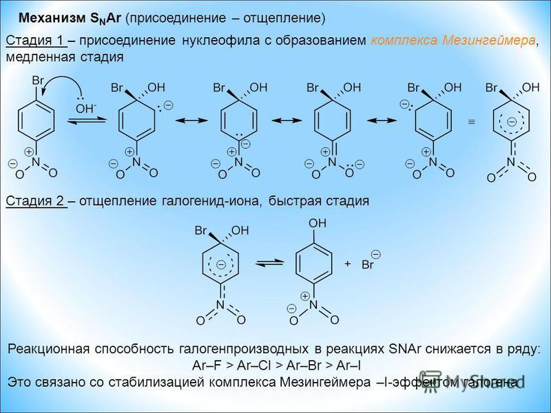 Механизм S N Ar (присоединение – отщепление) Стадия 1 – присоединение нуклеофила с образованием комплекса Мезингеймера, медленная стадия Стадия 2 – отщепление галогенид-иона, быстрая стадия Реакционная способность галогенпроизводных в реакциях SNAr с