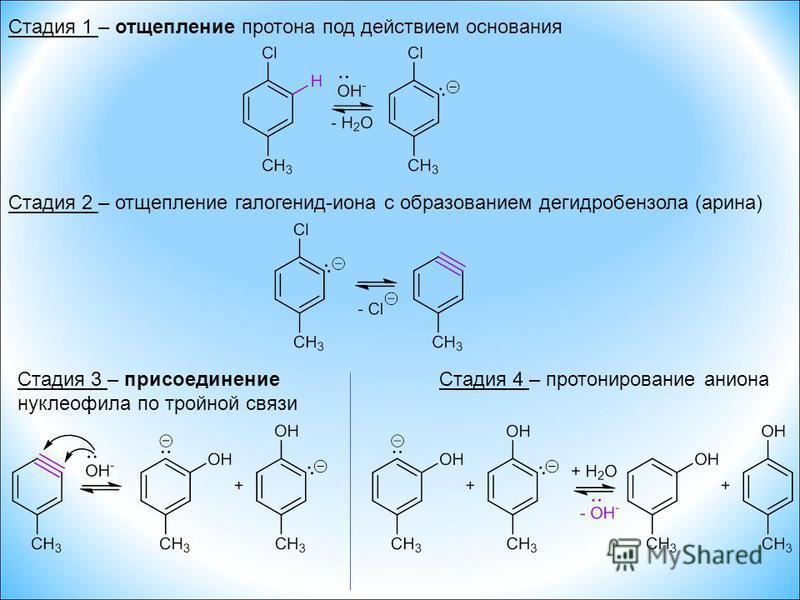 Стадия 1 – отщепление протона под действием основания Стадия 3 – присоединение нуклеофила по тройной связи Стадия 2 – отщепление галогенид-иона с образованием дегидробензола (арина) Стадия 4 – протонирование аниона