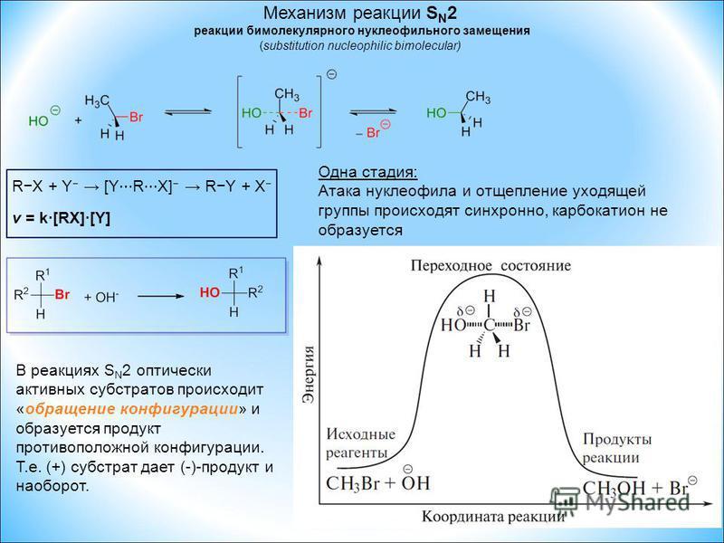 Механизм реакции S N 2 реакции бимолекулярного нуклеофильного замещения (substitution nucleophilic bimolecular) Одна стадия: Атака нуклеофила и отщепление уходящей группы происходят синхронно, карбкатион не образуется RX + Y [Y R X] RY + X v = k·[RX]