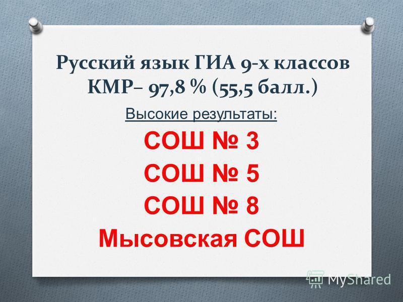 Русский язык ГИА 9-х классов КМР– 97,8 % (55,5 балл.) Высокие результаты : СОШ 3 СОШ 5 СОШ 8 Мысовская СОШ