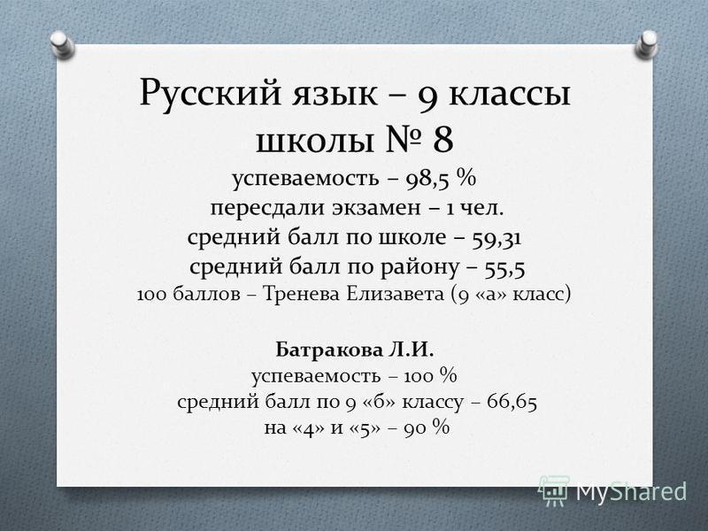 Русский язык – 9 классы школы 8 успеваемость – 98,5 % пересдали экзамен – 1 чел. средний балл по школе – 59,31 средний балл по району – 55,5 100 баллов – Тренева Елизавета (9 «а» класс) Батракова Л.И. успеваемость – 100 % средний балл по 9 «б» классу