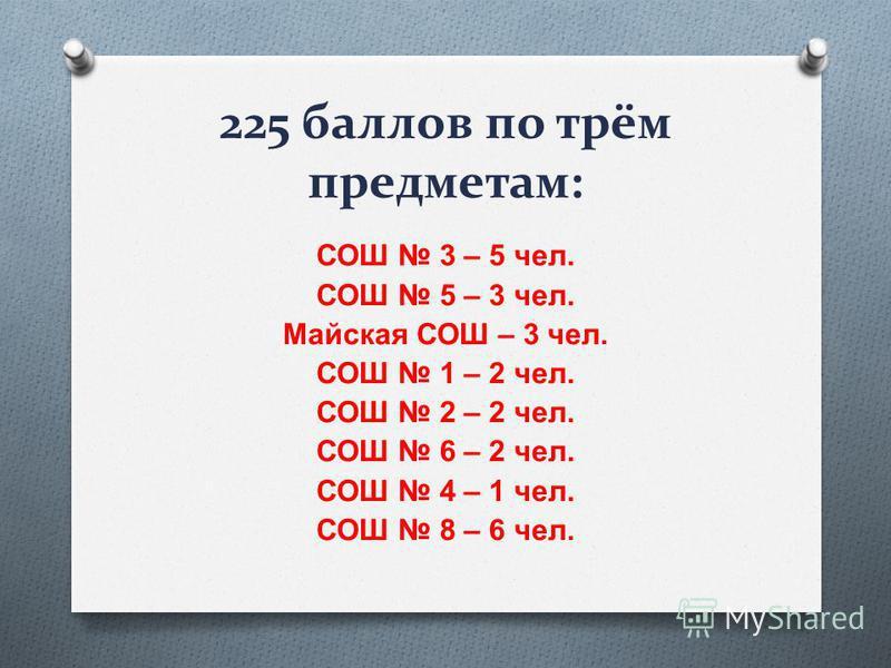 225 баллов по трём предметам: СОШ 3 – 5 чел. СОШ 5 – 3 чел. Майская СОШ – 3 чел. СОШ 1 – 2 чел. СОШ 2 – 2 чел. СОШ 6 – 2 чел. СОШ 4 – 1 чел. СОШ 8 – 6 чел.