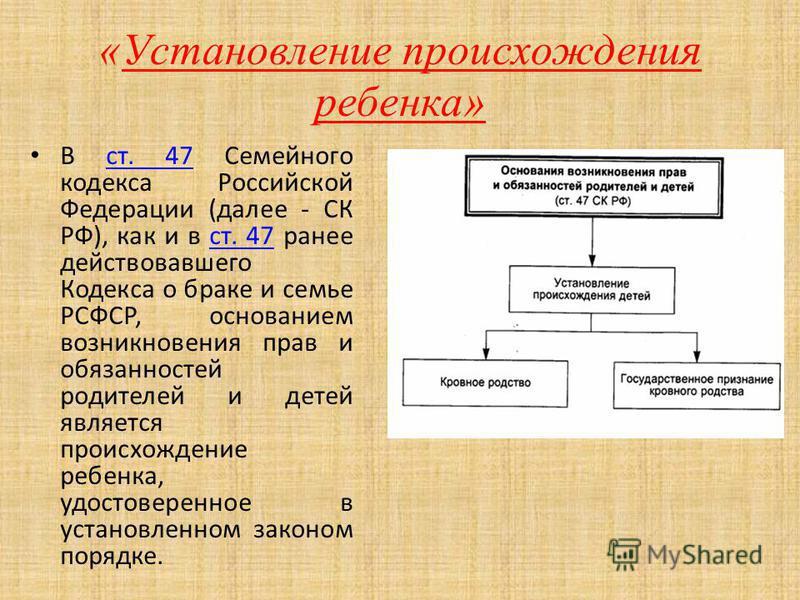 В ст. 47 Семейного кодекса Российской Федерации (далее - СК РФ), как и в ст. 47 ранее действовавшего Кодекса о браке и семье РСФСР, основанием возникновения прав и обязанностей родителей и детей является происхождение ребенка, удостоверенное в устано