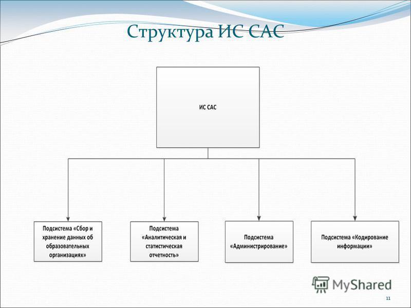 Структура ИС САС 11