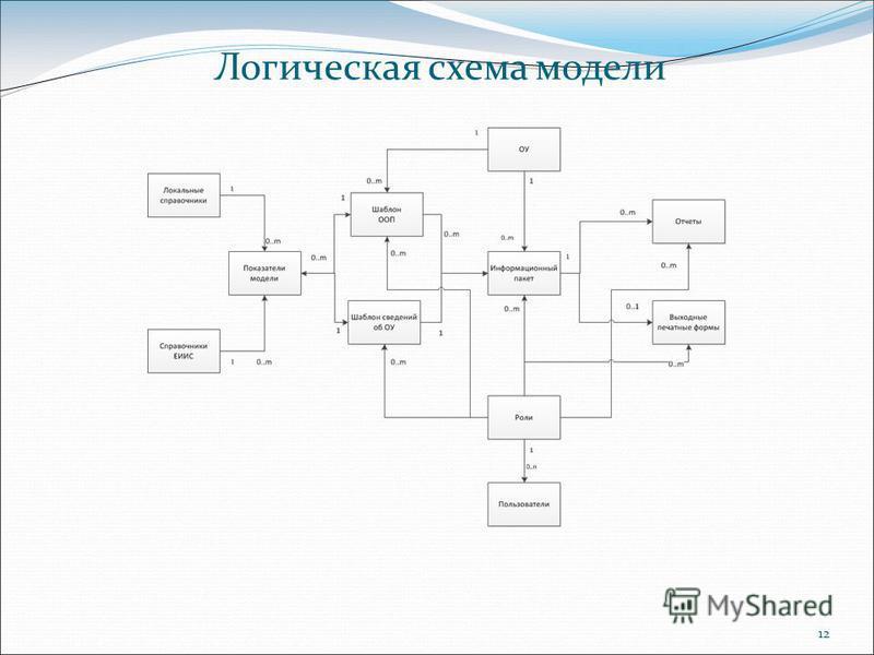 12 Логическая схема модели