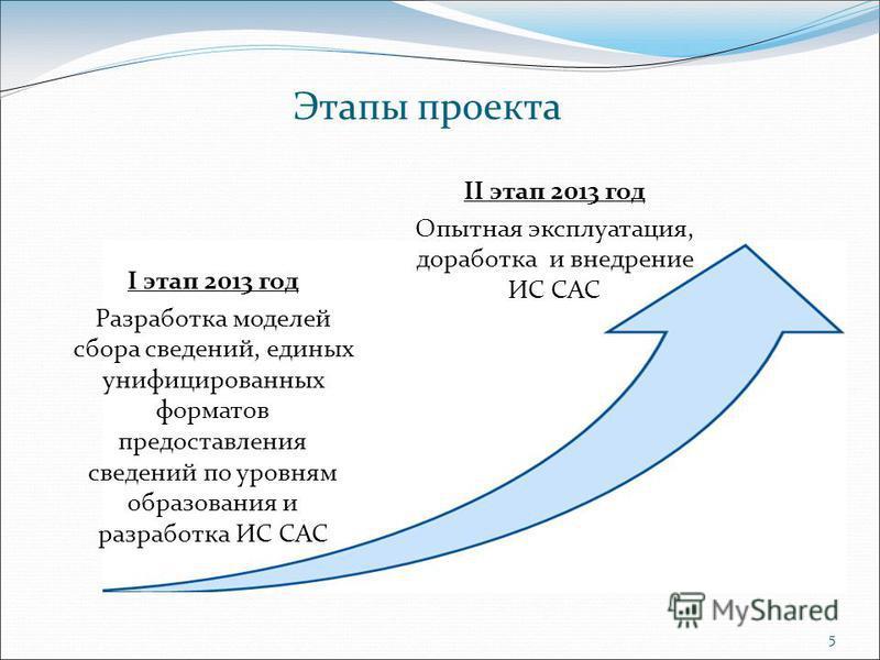 5 Этапы проекта I этап 2013 год Разработка моделей сбора сведений, единых унифицированных форматов предоставления сведений по уровням образования и разработка ИС САС II этап 2013 год Опытная эксплуатация, доработка и внедрение ИС САС