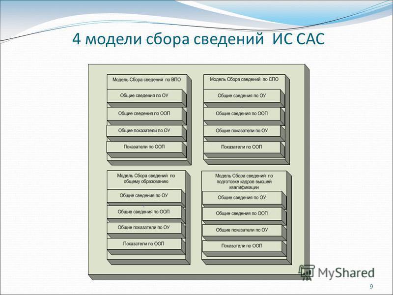 9 4 модели сбора сведений ИС САС
