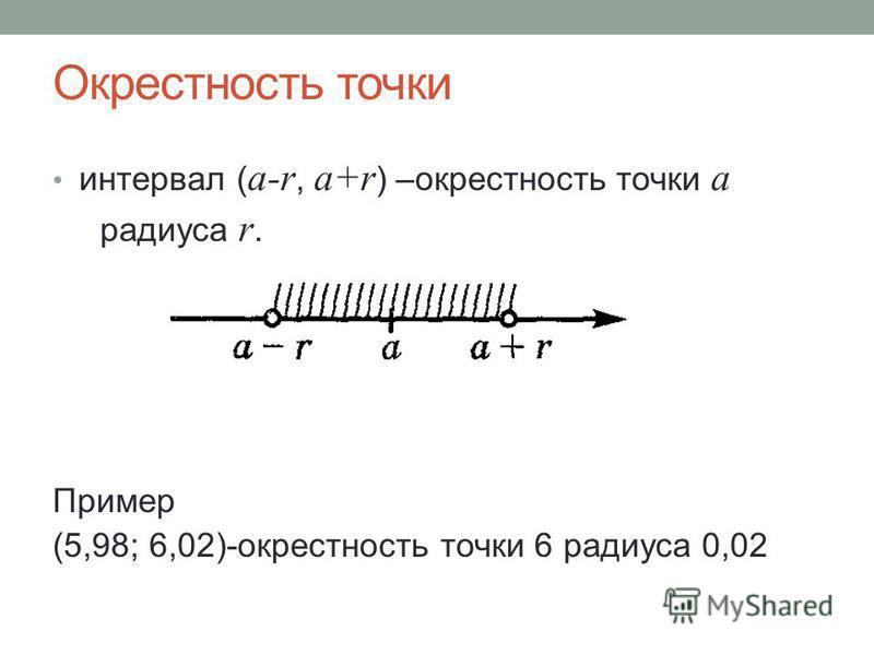 Окрестность точки интервал ( a-r, a+r ) –окрестность точки a радиуса r. Пример (5,98; 6,02)-окрестность точки 6 радиуса 0,02