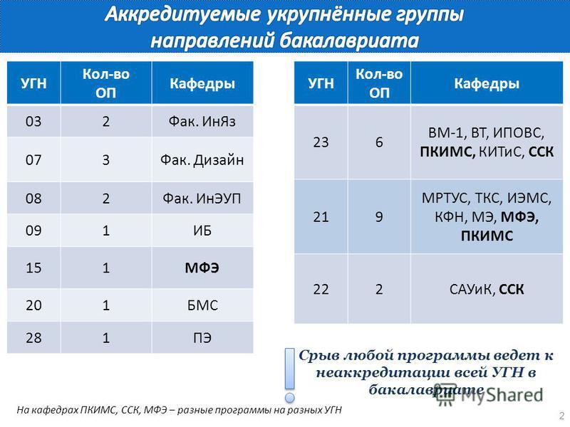 2 УГН Кол-во ОП Кафедры 236 ВМ-1, ВТ, ИПОВС, ПКИМС, КИТиС, ССК 219 МРТУС, ТКС, ИЭМС, КФН, МЭ, МФЭ, ПКИМС 222САУиК, ССК На кафедрах ПКИМС, ССК, МФЭ – разные программы на разных УГН Срыв любой программы ведет к не аккредитации всей УГН в бакалавриате У