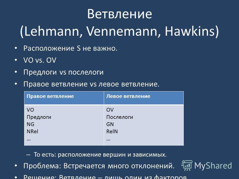 Ветвление (Lehmann, Vennemann, Hawkins) Расположение S не важно. VO vs. OV Предлоги vs послелоги Правое ветвление vs левое ветвление. – То есть: расположение вершин и зависимых. Проблема: Встречается много отклонений. Решение: Ветвление – лишь один и