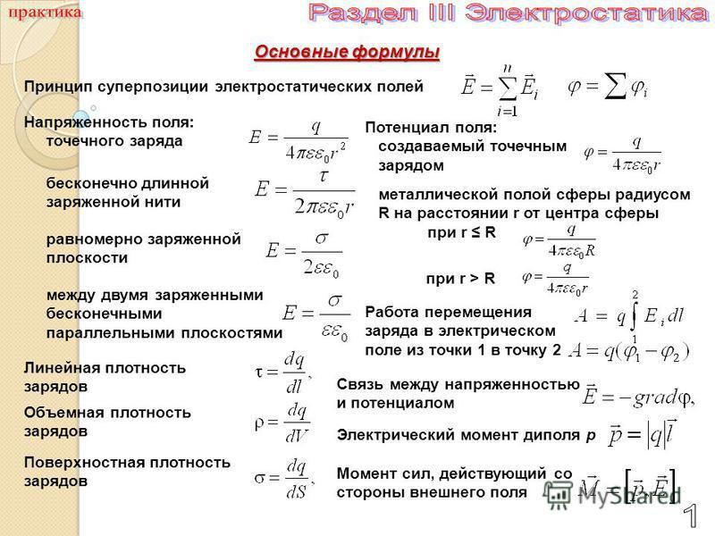 Основные формулы Принцип суперпозиции электростатических полей Напряженность поля: точечного заряда Линейная плотность зарядов Объемная плотность зарядов Поверхностная плотность зарядов Потенциал поля: создаваемый точечным зарядом металлической полой